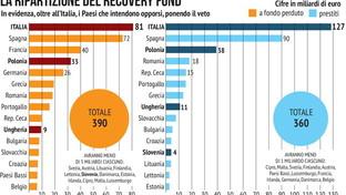 Recovery Fund, la ripartizione tra i Paesi europei