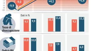Pil e disoccupazione, previsioni a confronto