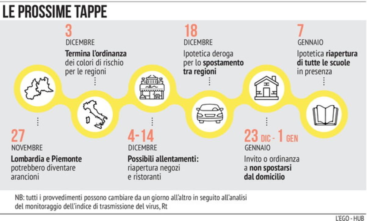 Covid, cosa potrebbe succedere in Italia dal 27 novembre al 7 gennaio
