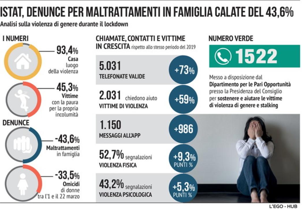 Violenza sulle donne, i numeri della vergogna