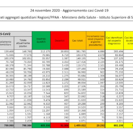 Coronavirus: in Italia 23.232 nuovi casi, tasso di positività del 12,31% | Picco di morti: 853