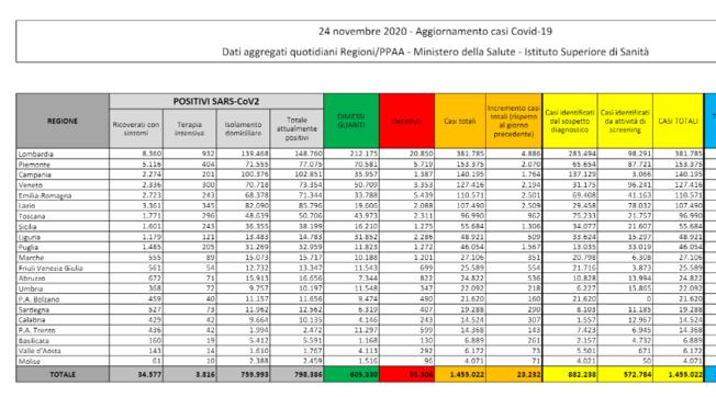 Impennata decessi: 853 | 23.232 nuovi casi con 189.000 tamponi | Rezza: per immunità di gregge 60-70% vaccinati