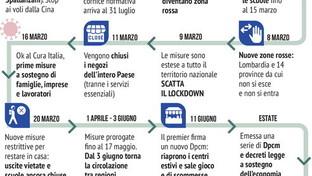 Il virus che ha bloccato l'Italia