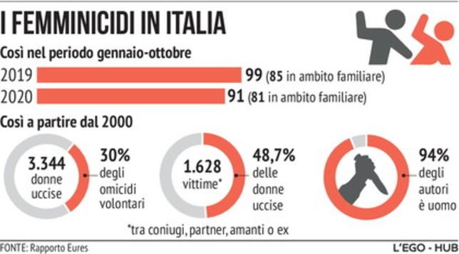 I femminicidi in Italia