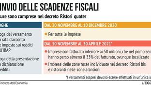 Dl Ristori quater, il rinvio delle scadenze fiscali