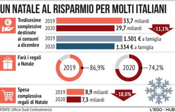 Un Natale al risparmio per molti italiani