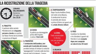 La strage del bus di Avellino precipitato dal viadotto