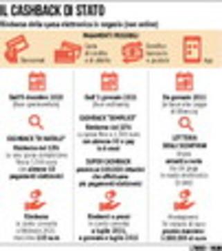 Cashback e moneta digitale: il piano anti evasione del governo