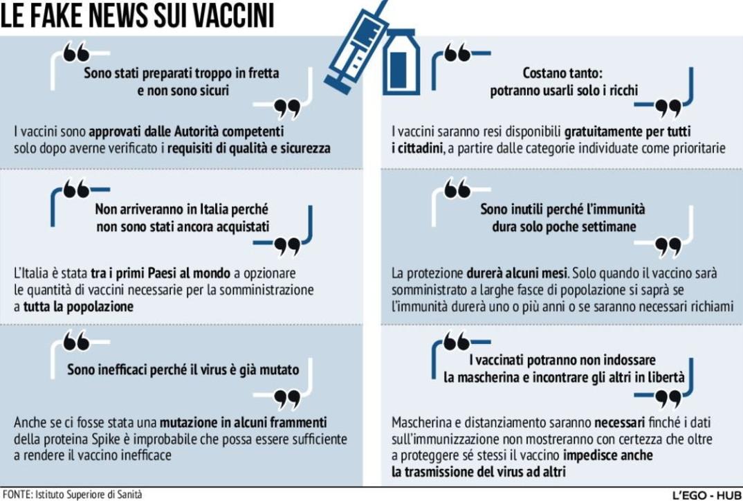 Coronavirus, le fake news più pericolose sul vaccino anti Covid