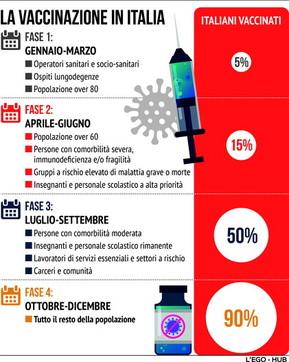 Coronavirus, le fasi della campagna vaccinale  in Italia