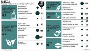 La bozza del Recovery Plan italiano