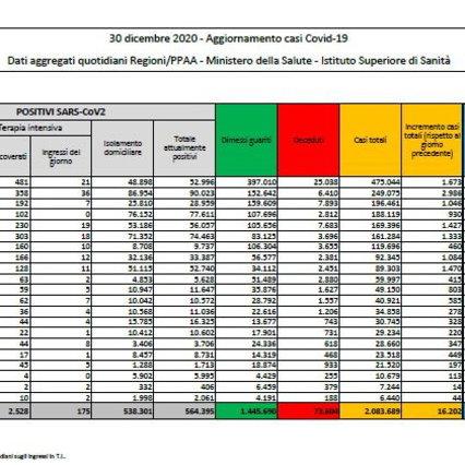 Coronavirus, in Italia 16.202 nuovi casi e 575 morti