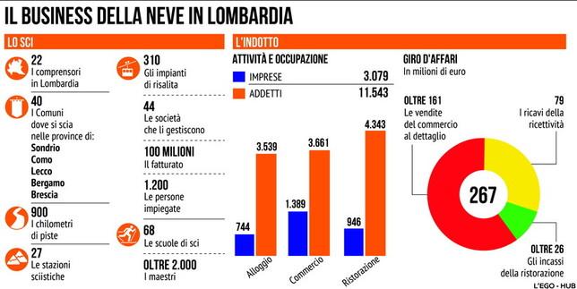 Si torna a sciare, quanto vale il settore per l'economia italiana