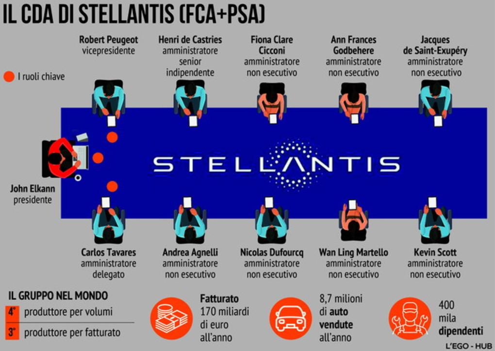 Il debutto di Stellantis, tutti i numeri del gruppo