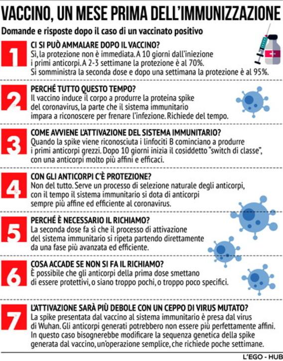 Le sette domande sul vaccino Covid