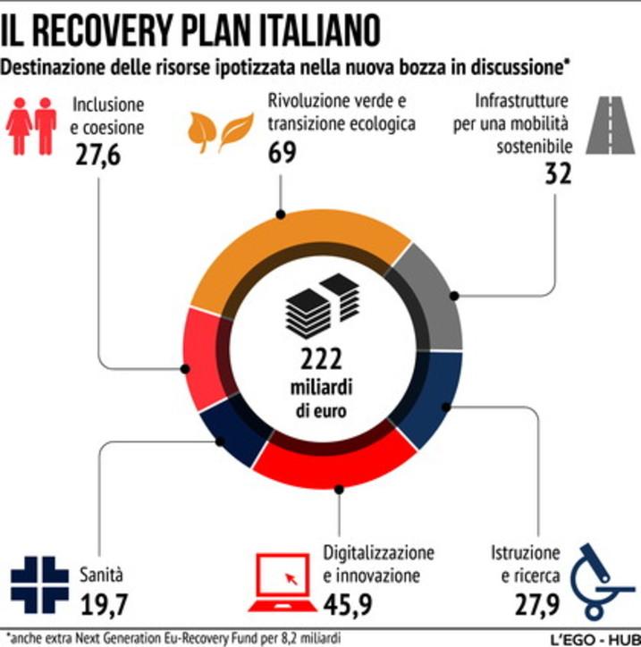 La nuova bozza del Recovery Plan italiano