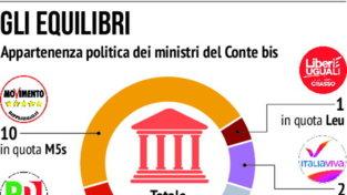 Tensioni nella maggioranza, i protagonisti della crisi di governo