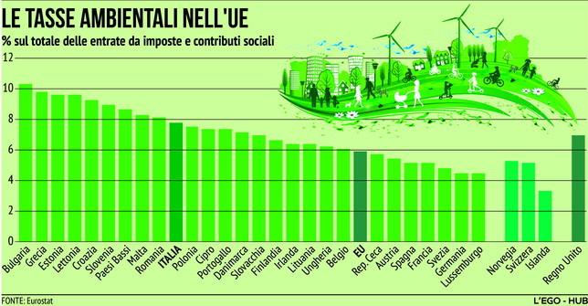 Le tasse ambientali nei Paesi europei