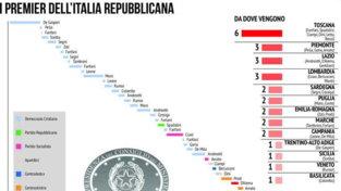 L'instabilità politica italiana: tutti primi ministri e il confronto con la Germania