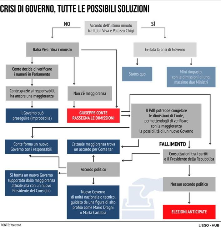 Crisi di governo, tutti gli scenari possibili