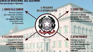 Crisi di governo, le possibili scelte di Mattarella