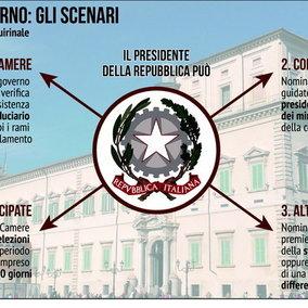 Crisi di governo: le possibili scelte di Mattarella