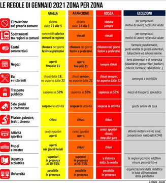 Coronavirus, le nuove regole di gennaio zona per zona