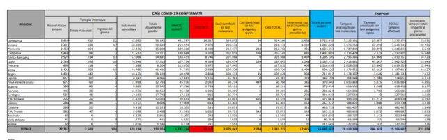 Coronavirus, 377 vittime e 12.415 nuovi casi | Il tasso di positività scende al 5,9%