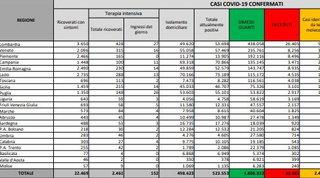 Covid: 13.571 nuovi contagi con 280mila tamponi, altri 525 morti   Mappa e grafici
