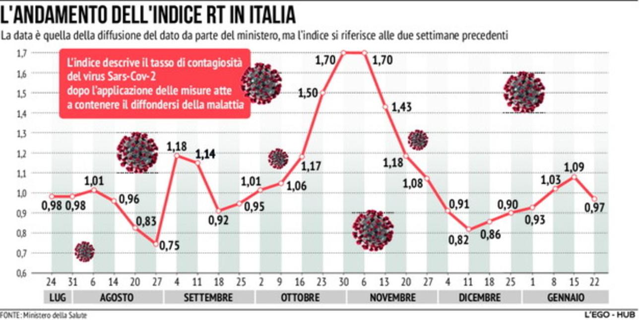 Coronavirus, l'indice Rt aggiornato al 22 gennaio