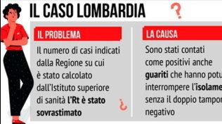 Contagi, il caso Lombardia
