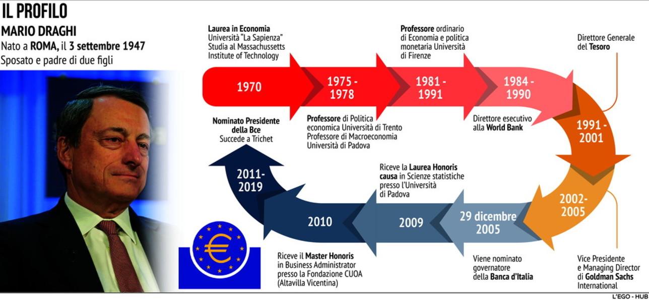 La storia di Mario Draghi e il suo successo più grande: il QE alla Bce