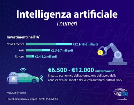 I numeri dell'intelligenza artificiale
