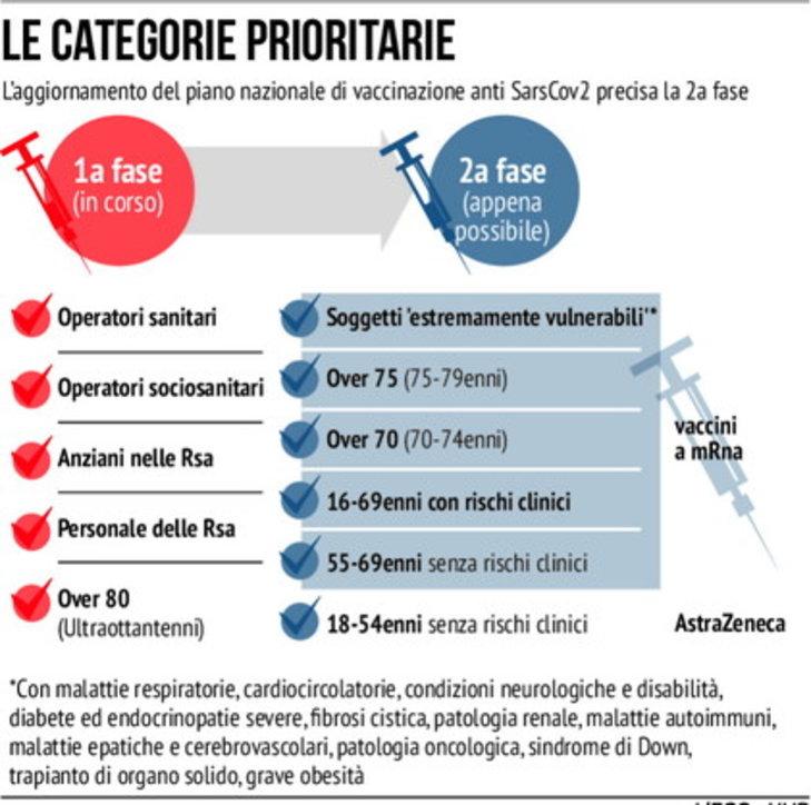 Chi sarà vaccinato contro il Covid nella fase 2: le categorie prioritarie