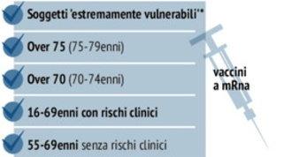 Vaccini, i dettagli della fase 2