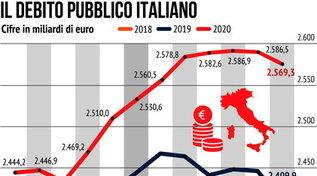 Il debito pubblico italiano negli ultimi anni: trend in discesa