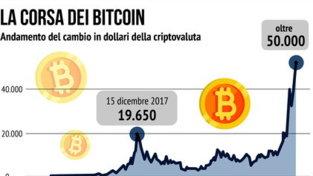 La folle corsa del Bitcoin: rotto il muro dei 50mila euro