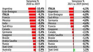 Effetto Covid sul Pil: la situazione nei Paesi del G20