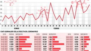 Covid, boom di casi a Pescara: indaga la procura