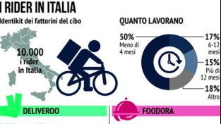 Rider in Italia, tutti i numeri del fenomeno economico