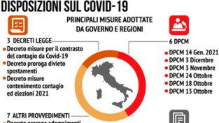 Covid, le principali misure adottate da governo e regioni