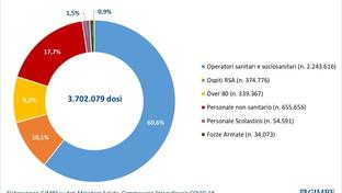 Covid, Fondazione Gimbe: +10% di casi in sette giorni e terapie intensive in aumento