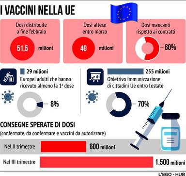 I vaccini anti-Covid nella Ue
