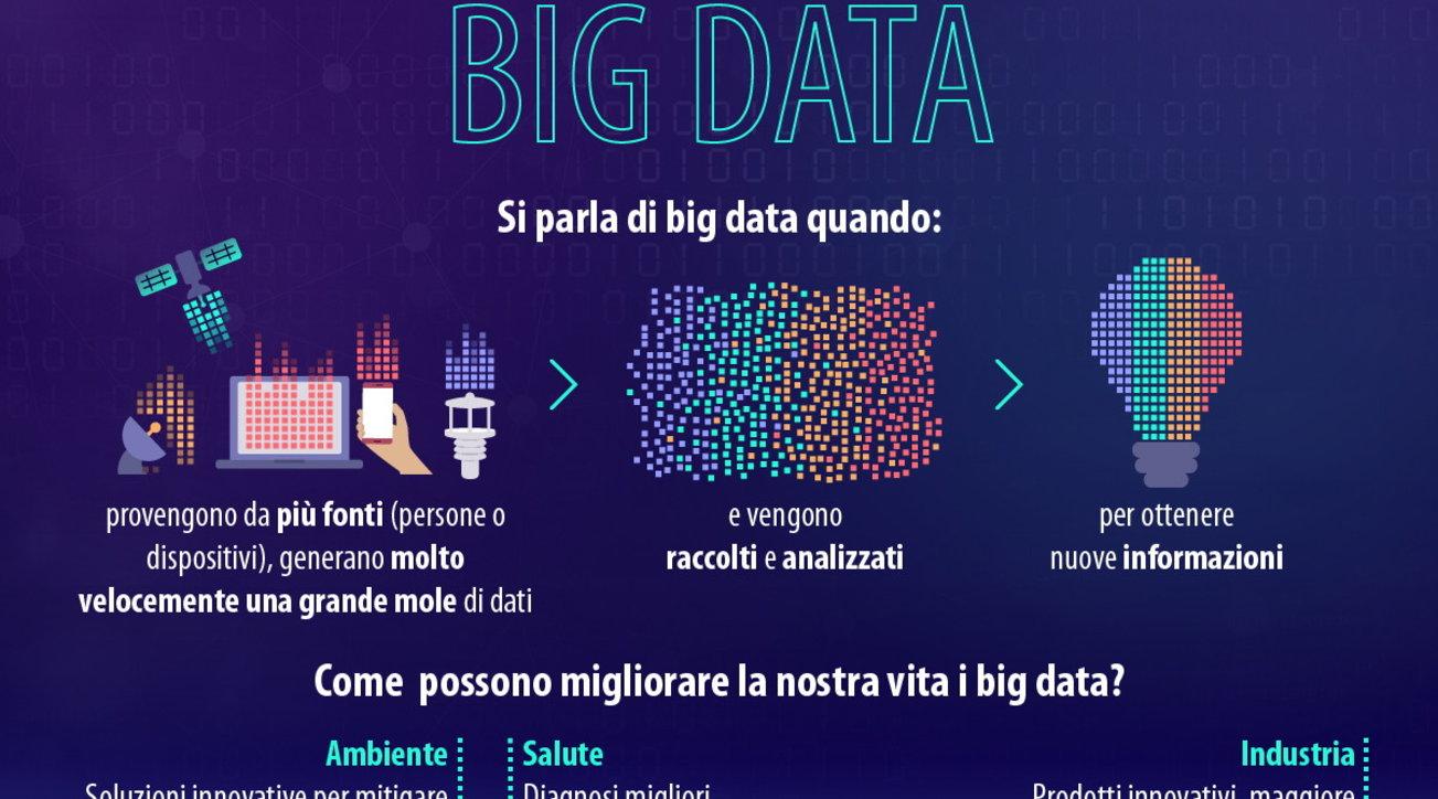 Big data: i numeri
