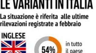 Le varianti presenti in Italia: da quella inglese alla sudafricana