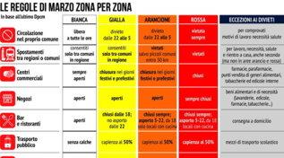 Zone e colori: che cosa si può fare