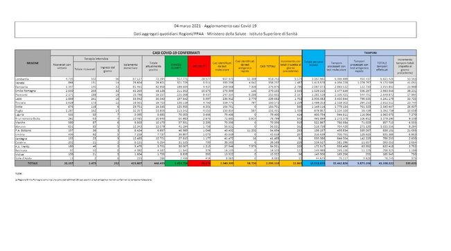 Altri 22.865 casi (340mila tamponi)   Positività al 6,7% (in Piemonte al 12%)   Mappa e grafici