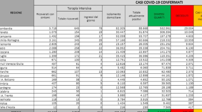 25.673 nuovi casi e altri 373 decessi | Ancora in crescita ricoveri (+365) e tasso di positività |Mappa
