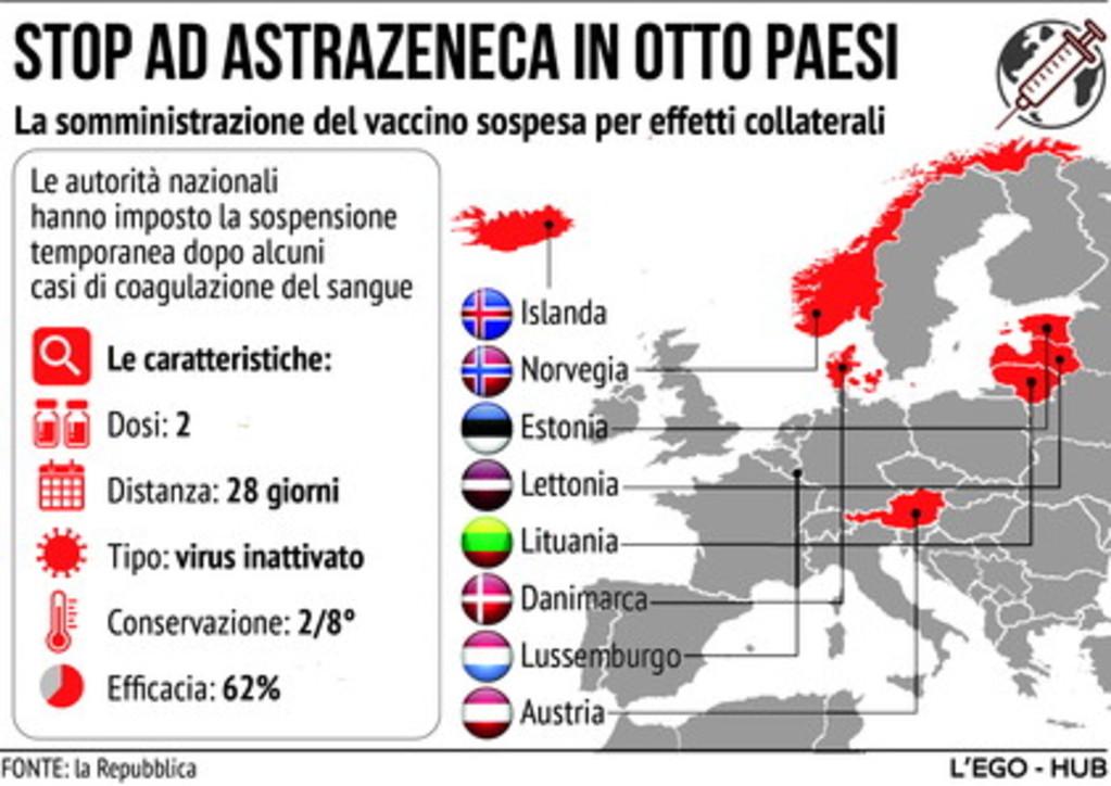 Vaccini ed effetti collaterali, stop ad AstraZeneca in otto Paesi