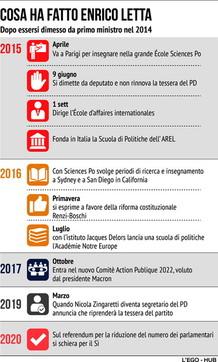 L'attività di Enrico Letta dopo essere stato premier
